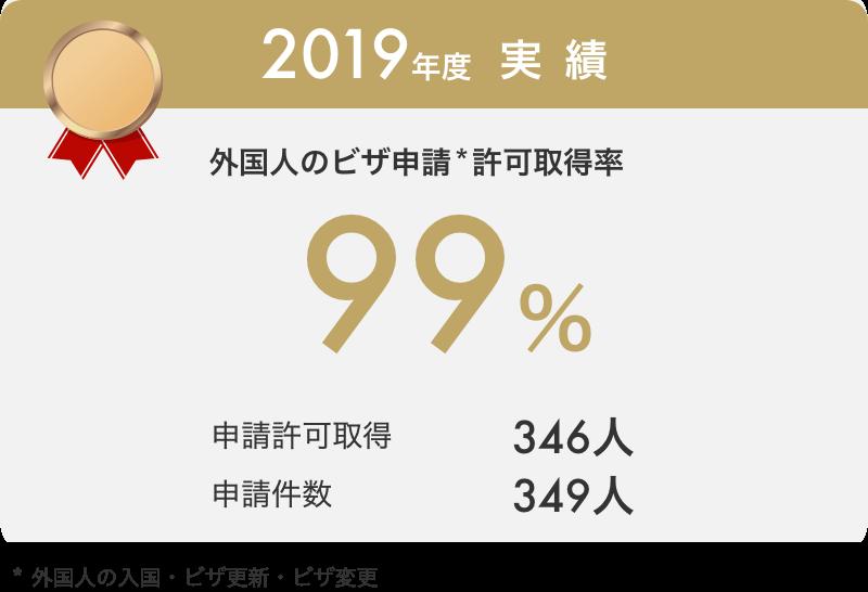 2019年度実績 外国人のビザ申請許可取得率